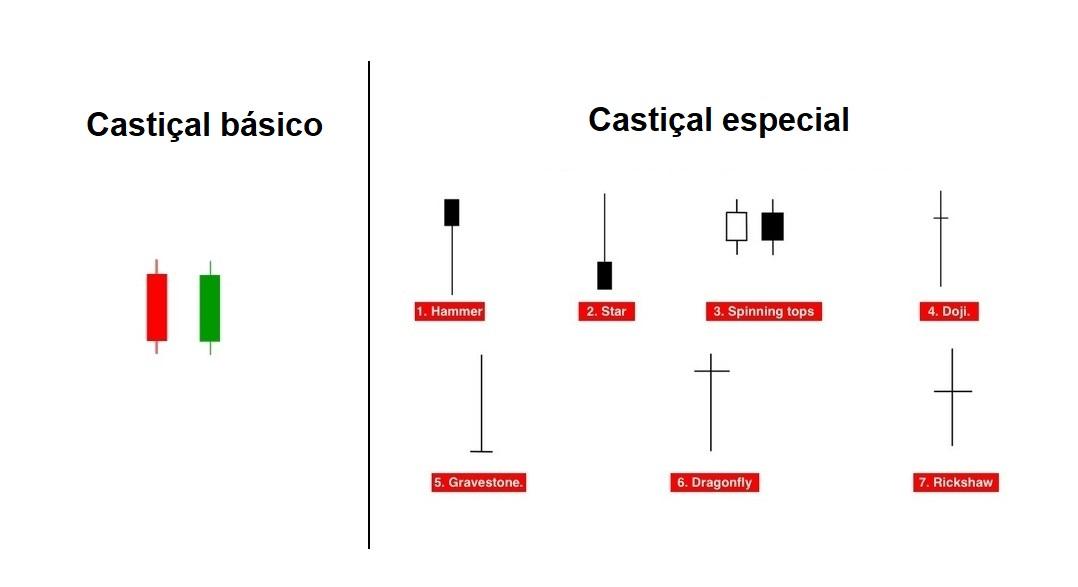 Candles básicas e simples