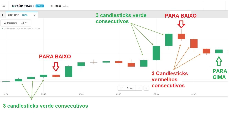 Como negociar na Olymp Trade com modelo de três candlestick