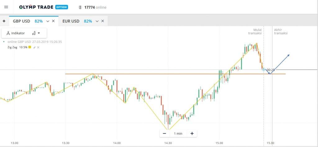 Como usar o indicador Zig Zag para analisar o movimento dos preços na Olymp Trade