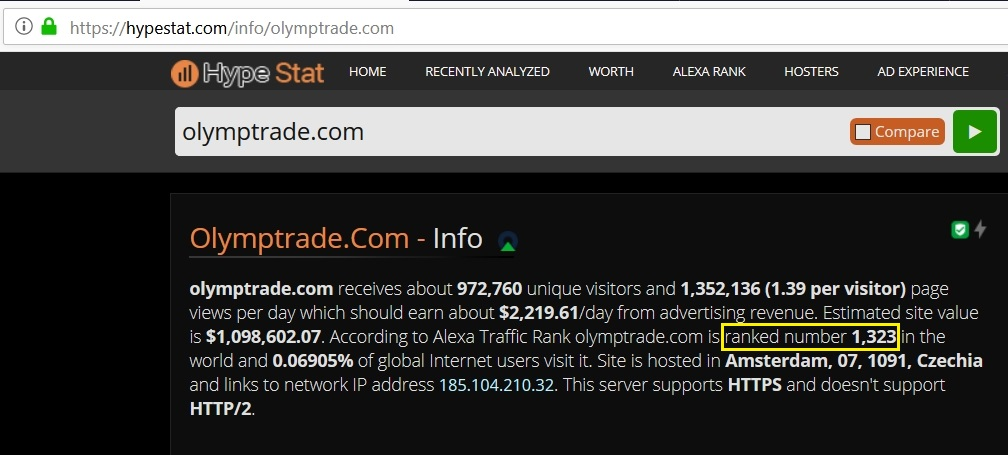Ranking mundial da Olymp Trade