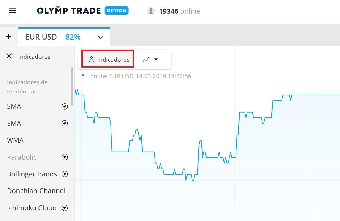 Todos os indicadores em Olymp Trade