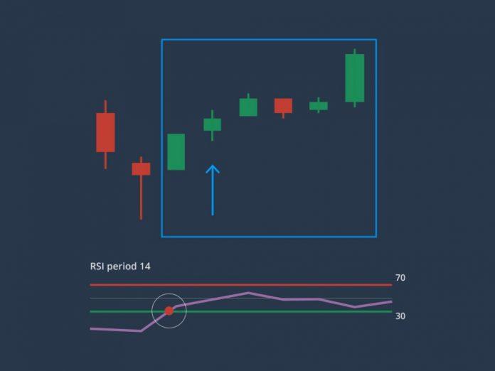 2 maneiras de negociar com o indicador RSI para aumentar seus lucros na Olymp Trade