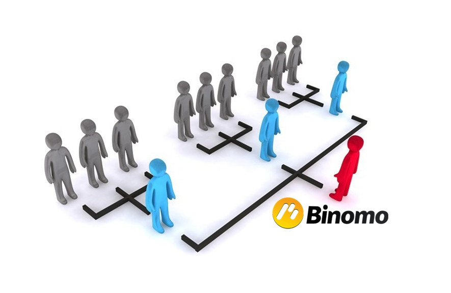 A Binomo é uma financeira multinível?