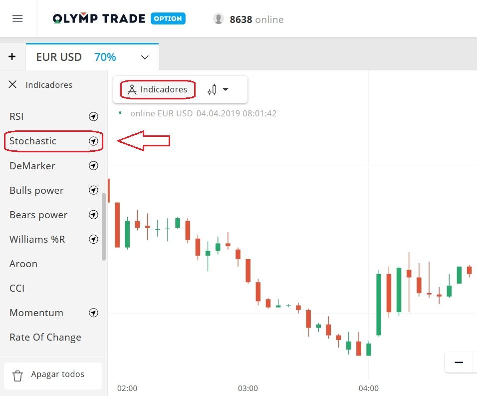 Como configurar o indicador Estocástico na Olymp Trade