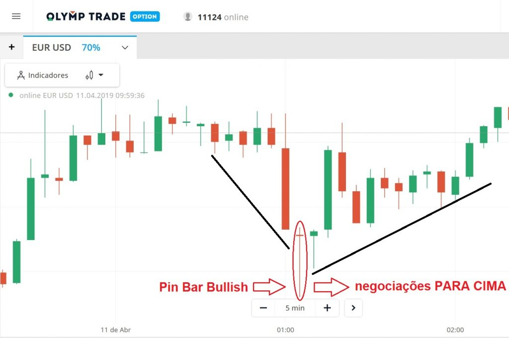 Como negociar com o Pin Bar em Olymp Trade