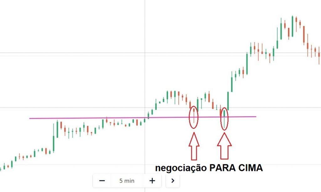 Como negociar no Olymp Trade com Pin Bar e suporte / resistência