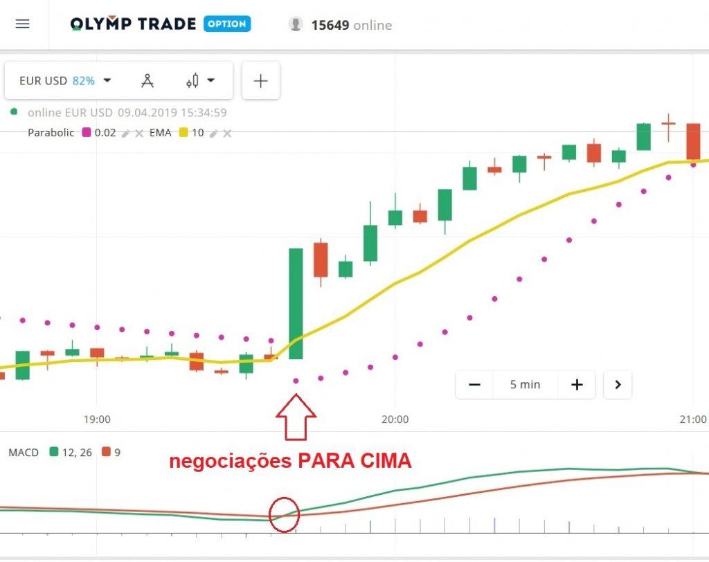 Como negociar Fixed Time Trade na Olymp Trade