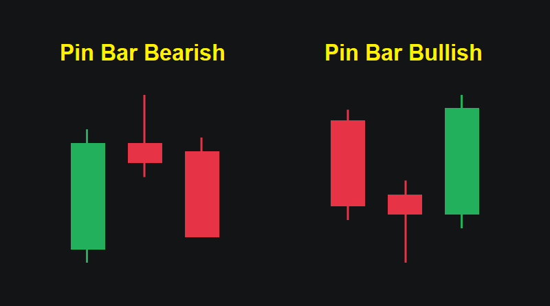 Pin Bar Bullish e Pin Bar Bearish