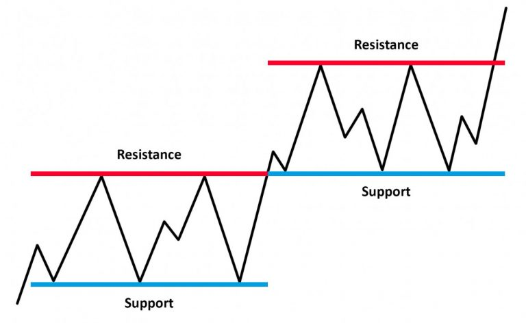 Suporte e Resistência - Os dois melhores indicadores ao jogar Olymp Trade