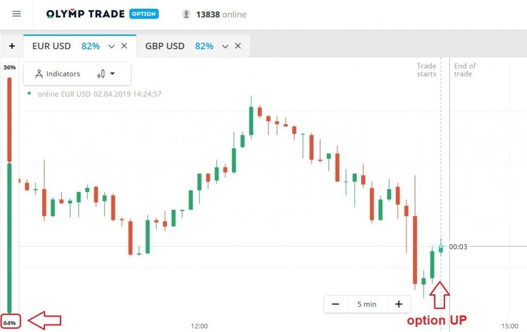 Usando o indicador de Sentiment ao negociar na Olymp Trade