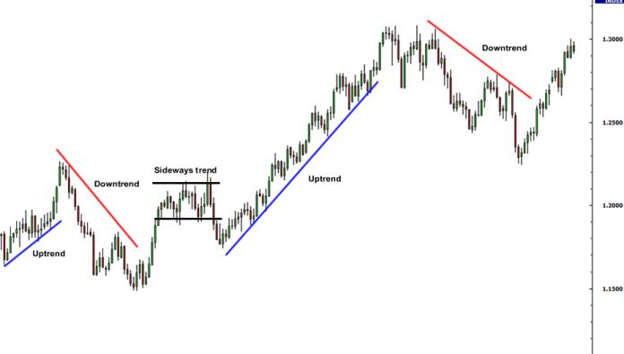 Há 3 tipos principais de tendência nos gráficos de preço da Olymp Trade