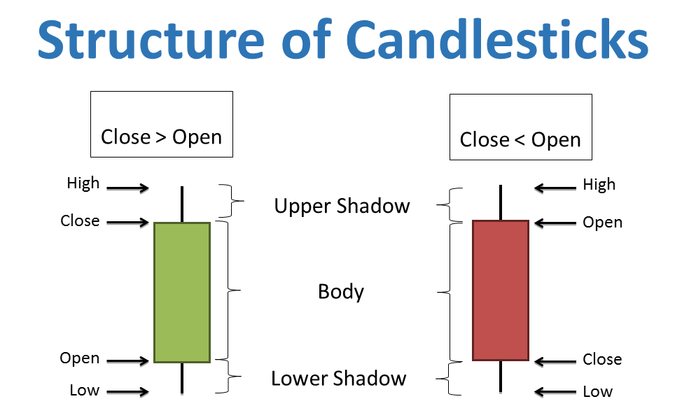 A estrutura de uma vela na Olymp Trade