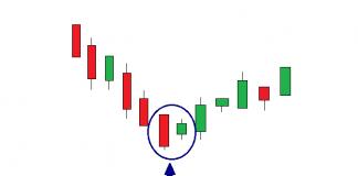 Como usar o padrão de velas Harami para achar preços nos topos e vales na Olymp Trade