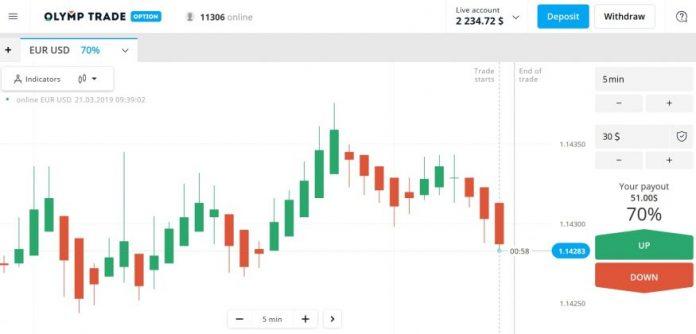 O que é a Olymp Trade? Review detalhado da Olymp Trade de uma Perspectiva de Apostas